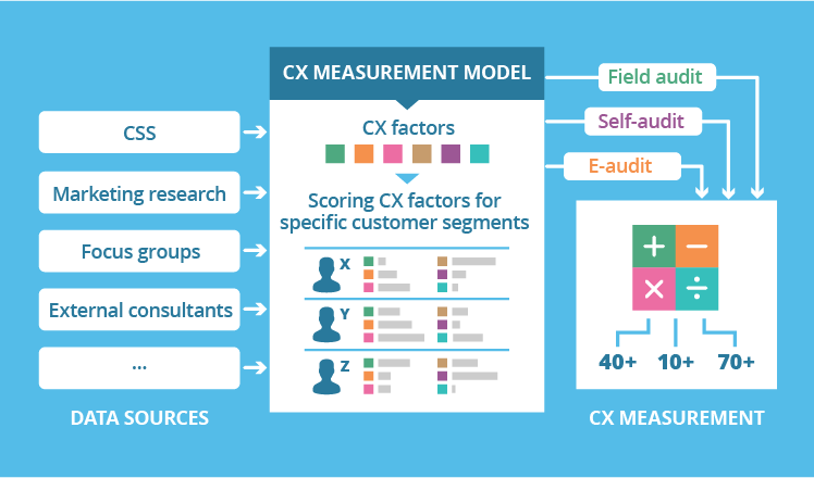 Customer experience measurement model
